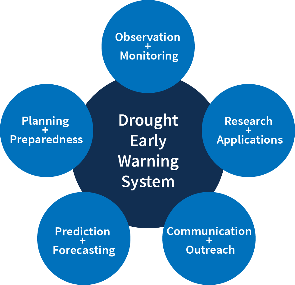 Circles representing each of the 5 key components of a drought early warning system