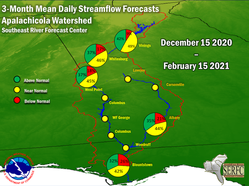 The 3-month mean daily streamflow forecast predicts near normal flows in the winter season throughout the ACF basin.