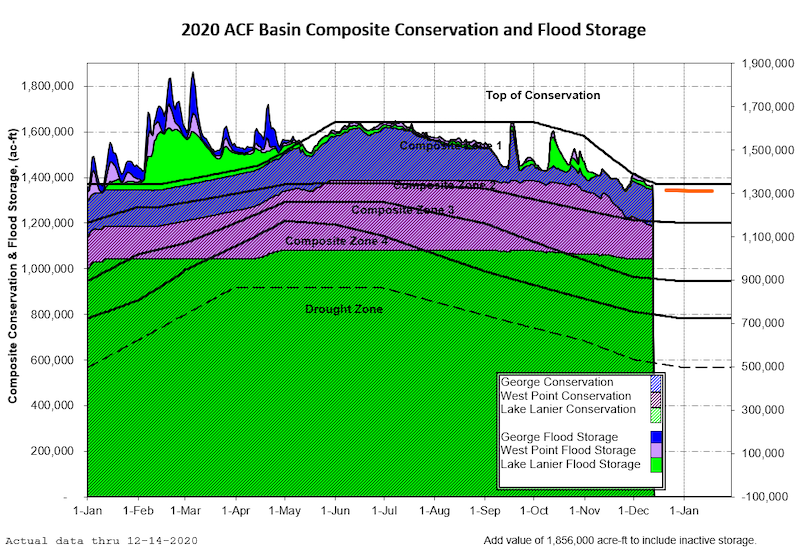 Graph of 2020 ACF Basin composite conservation and flood storage. Inflows into the projects are normal/above normal with Lanier, West Point, and W.F. George transitioning to winter guide curve elevations. The ACF Basin Composite Conservation and Flood Storage is in Zone 1 and is expected to remain in Zone 1 over the next few weeks.