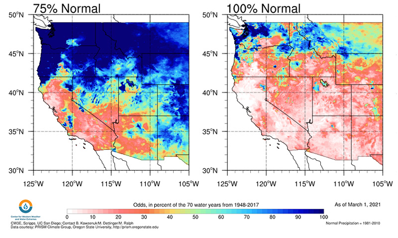 Two maps of the western United States show the odds of reaching 75% (left image) and 100% (right image) of water year normal precipitation as of March 1, 2021 based on the historical record. Most of the west has a <40% chance of 100% normal, except for parts of the PNW including Montana. Most of California, southern NV, and western UT/AZ, have <50% chance of 75% of normal.