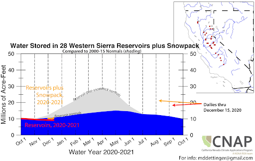 Graph showing water storage in 28 Western Sierra reservoirs plus snowpack. Water storage compared to 1981-2010 was below normal through December 15, 2020.