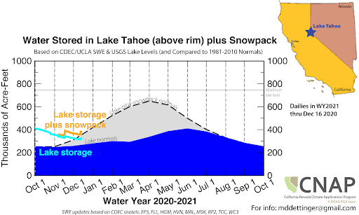 Graph showing water stored in Lake Tahoe (above rim) plus snowpack. Water storage compared to 1981-2010 is near normal through December 16, 2020.