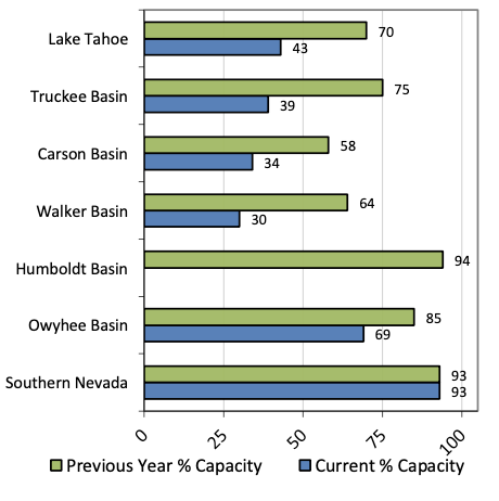 Bar graph of reservoir storage by percentage of capacity by basin in Nevada. All basins are showing percent capacity less than last year with the exception of Southern Nevada.