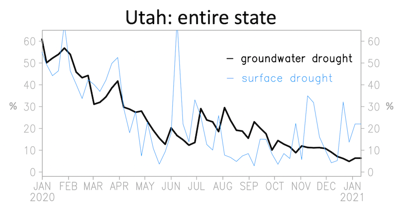 Weekly evolution of drought percentiles of surface-soil moisture and shallow-groundwater anomalies. Notice the declining and extreme low levels in the shallow groundwater percentile.